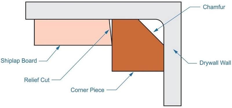 shiplap, inside corners