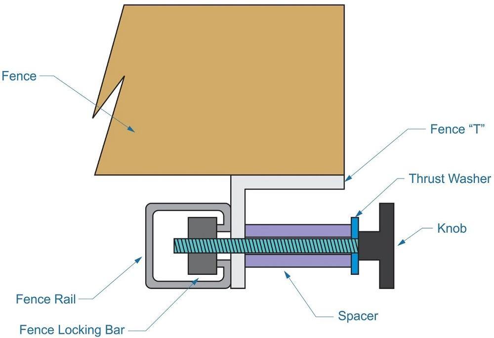 table saw, locking mechanism