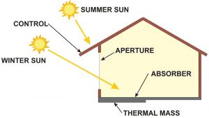 passive solar system, house, sun