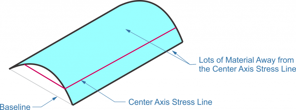 sun shade,stress line,curved piece of plywood,center axis,baseline