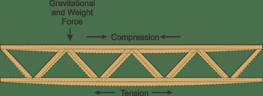 bridge truss, forces