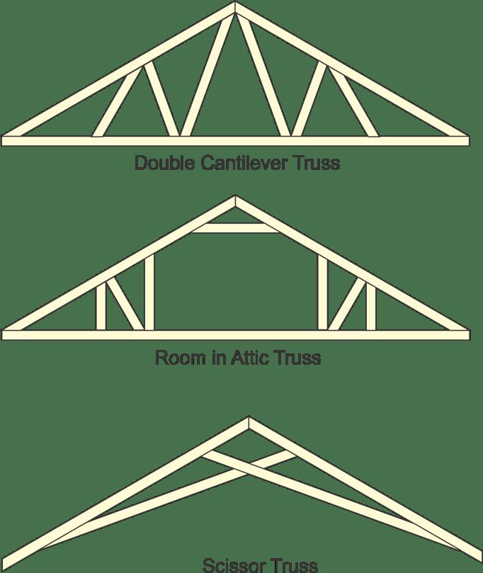 main truss types
