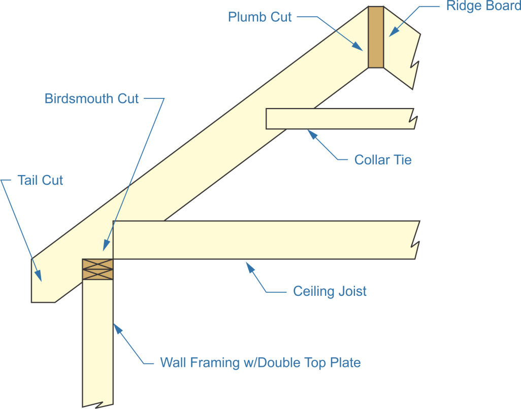rafter construction, birdsmouth, plumb, joints