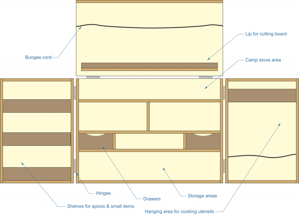 chuck box overall plan, camp stove area, storage, bungee cord, drawers