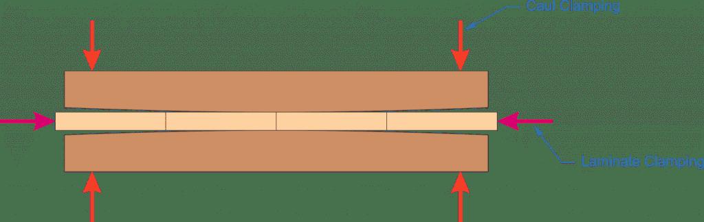 cocktail table, caul clamping, laminate, caul