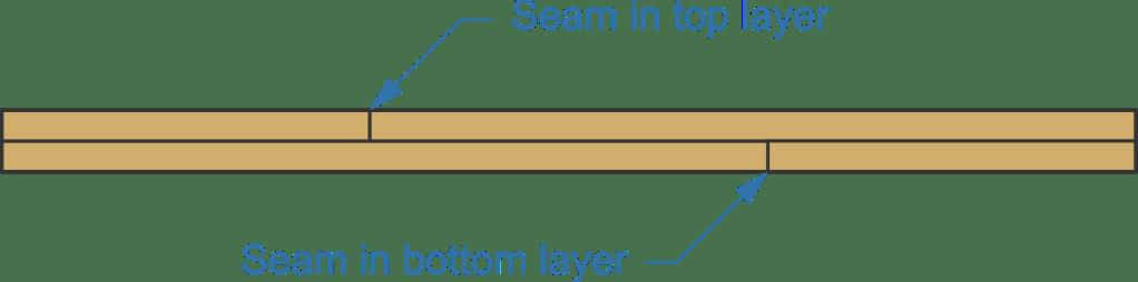 bunkie board, overlaid panel, seam in top layer, seam in bottom layer