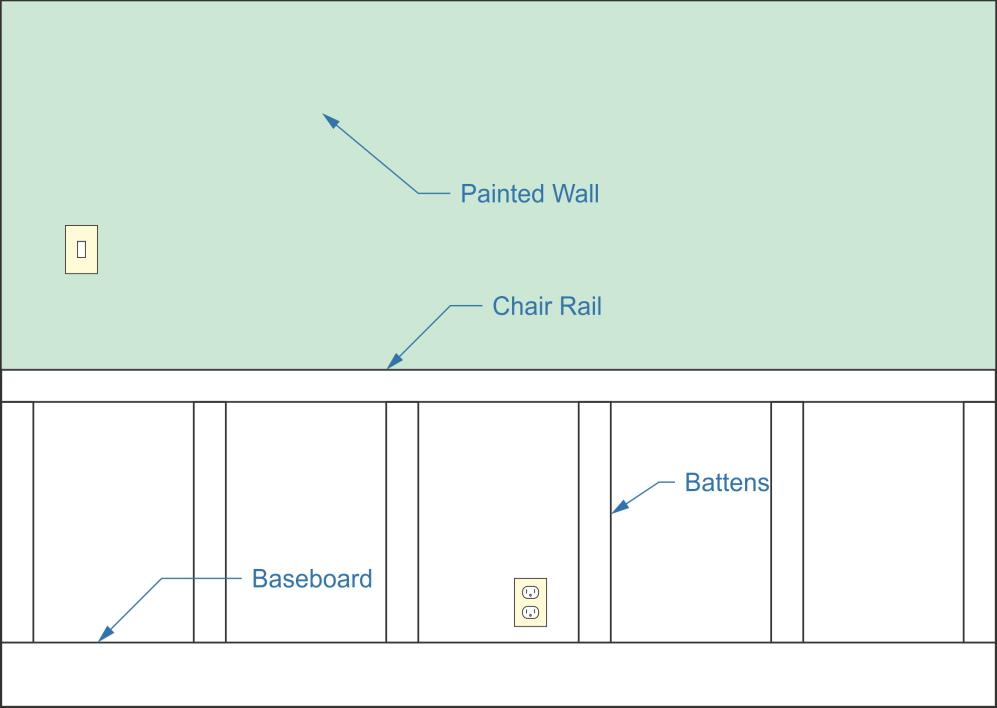 board wall, batten wall, painted wall, chair rail, baseboard, battens