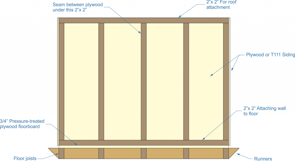 pressure-treated plywood, floor joists, runners, t111 siding, roof attachment