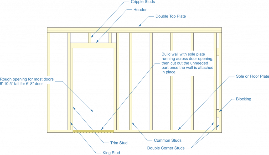 framing, partition wall, cripple studs, header, double top plate, sole plate, blocking, common studs, double corner studs, trim stud, king stud