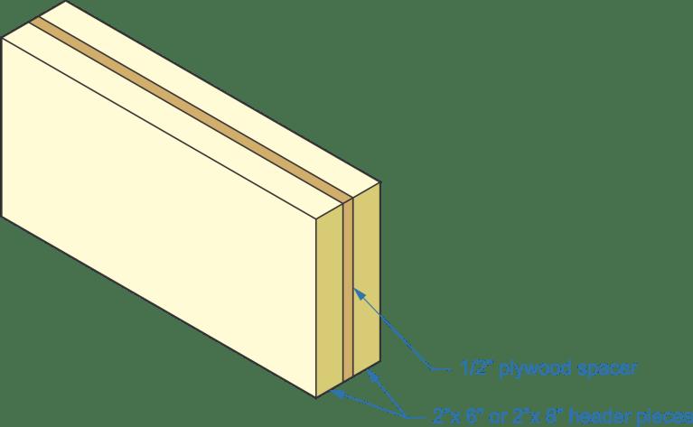 header construction, plywood spacer, header pieces
