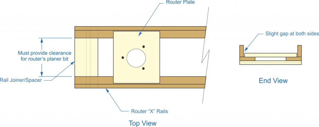 router-planer, router plate, router x rails, rail joiner