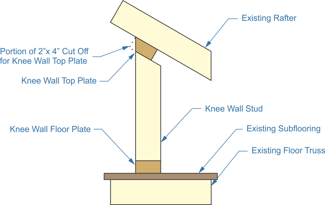 attic knee wall, existing rafter, knee wall stud, existing subflooring, existing floor truss, knee wall top plate, knee wall floor plate, portion for knee wall top plate