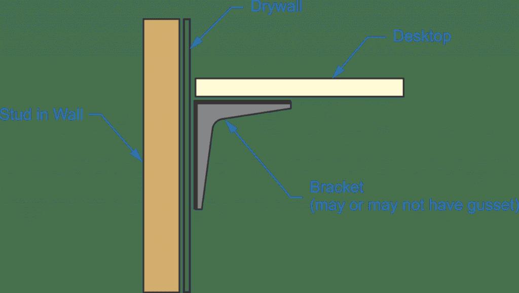 commercial L bracket, drywall, desktop, bracket, stud in wall