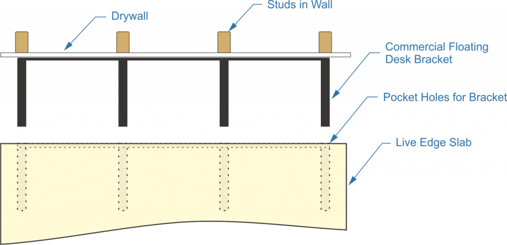 commercial pocket bracket, drywall, studs in wall. commercial floating desk bracket, pocket holes, live edge slab
