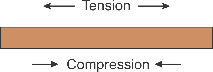 tension, compression