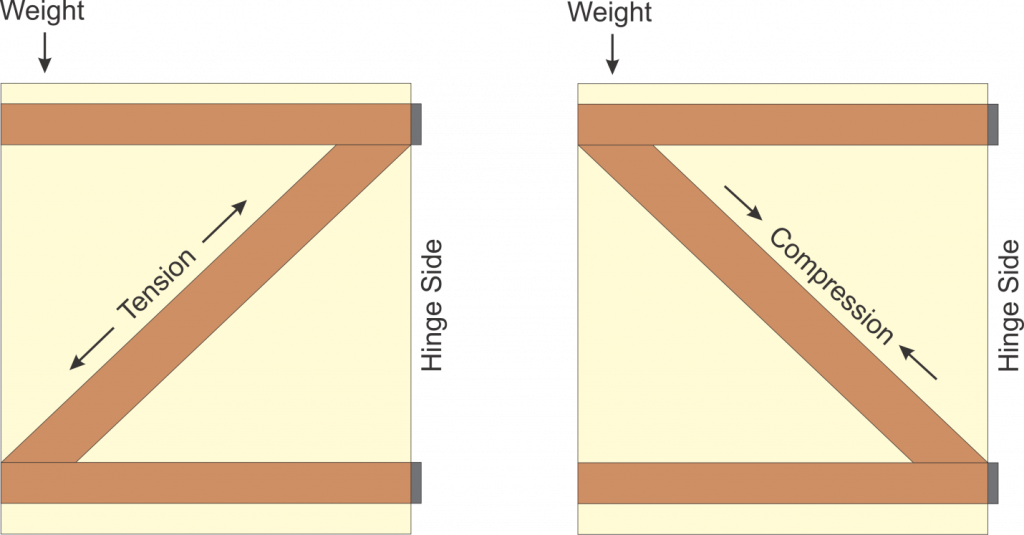tension, compression, weight, hinge side