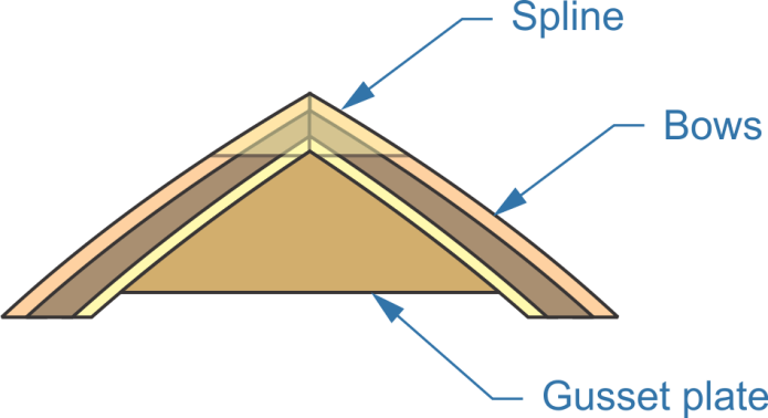 connecting bows, spline, gusset plate
