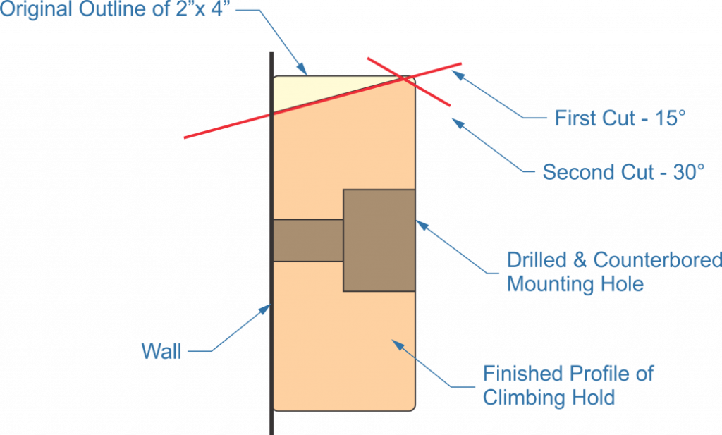 simple climbing hold, wall, cuts, mounting hole