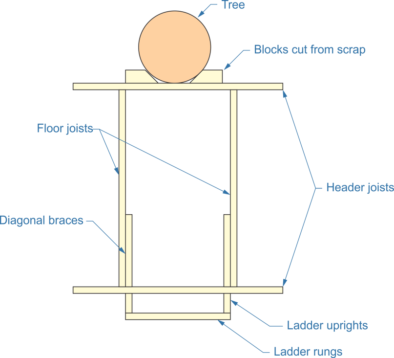 platform structure, tree, block cut, scrap, header joists, ladder uprights, ladder rungs, braces, floor joists